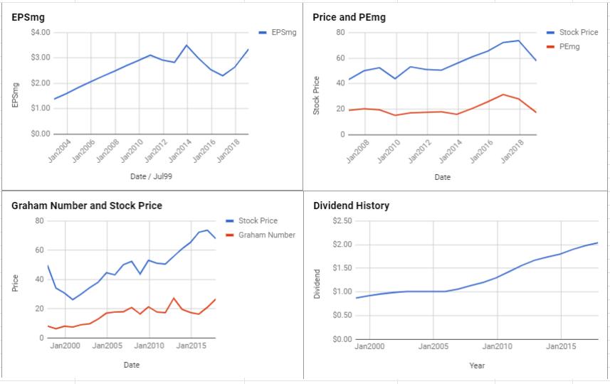 Kellogg Co Valuation – January 2019 $K
