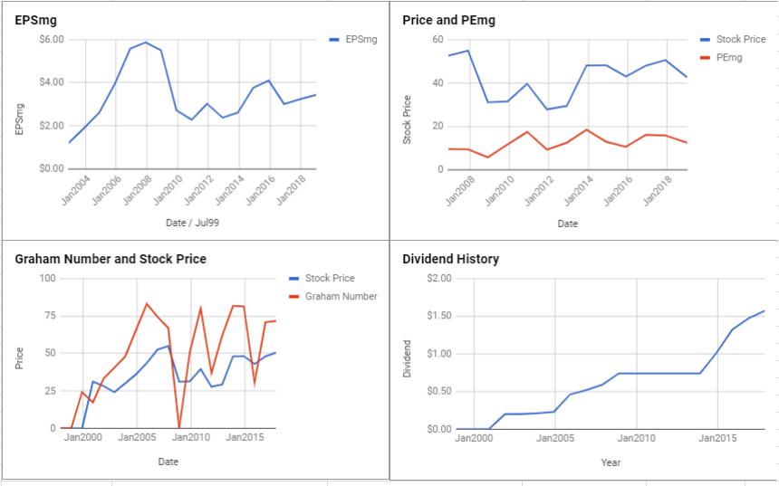 MetLife Inc Valuation – January 2019 $MET
