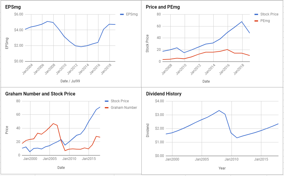 Altria Group Inc Valuation – January 2019 $MO