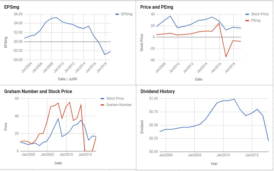 Marathon Oil Corp Valuation – January 2019 $MRO