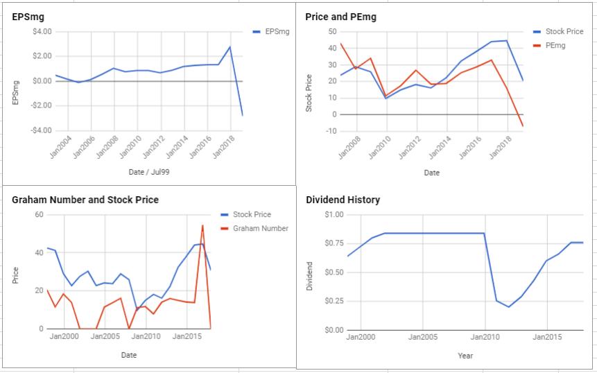 Newell Brands Inc Valuation – January 2019 $NWL