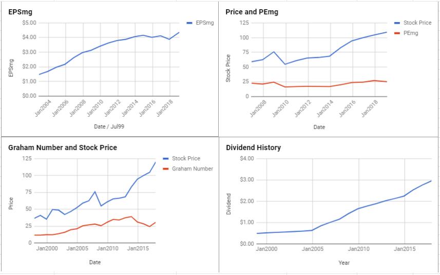 PepsiCo Inc Valuation – January 2019 $PEP