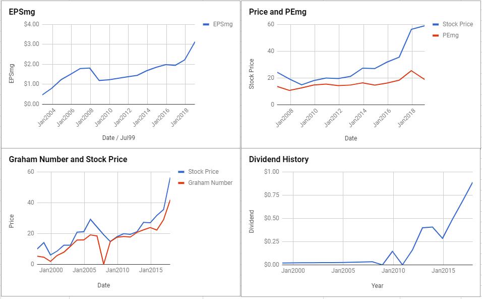 Progressive Corp Valuation – January 2019 $PGR