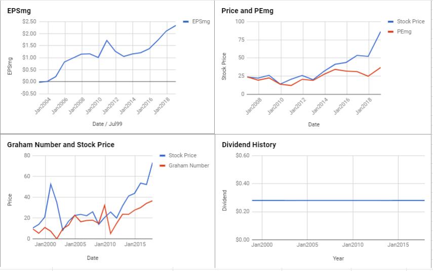 PerkinElmer Inc Valuation – January 2019 $PKI