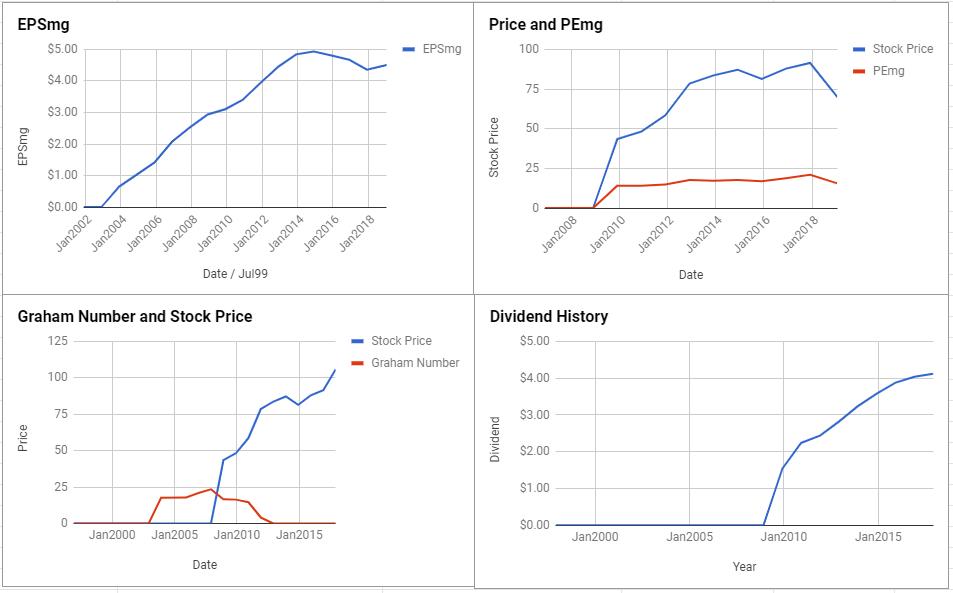 Philip Morris International Inc Valuation – January 2019 $PM