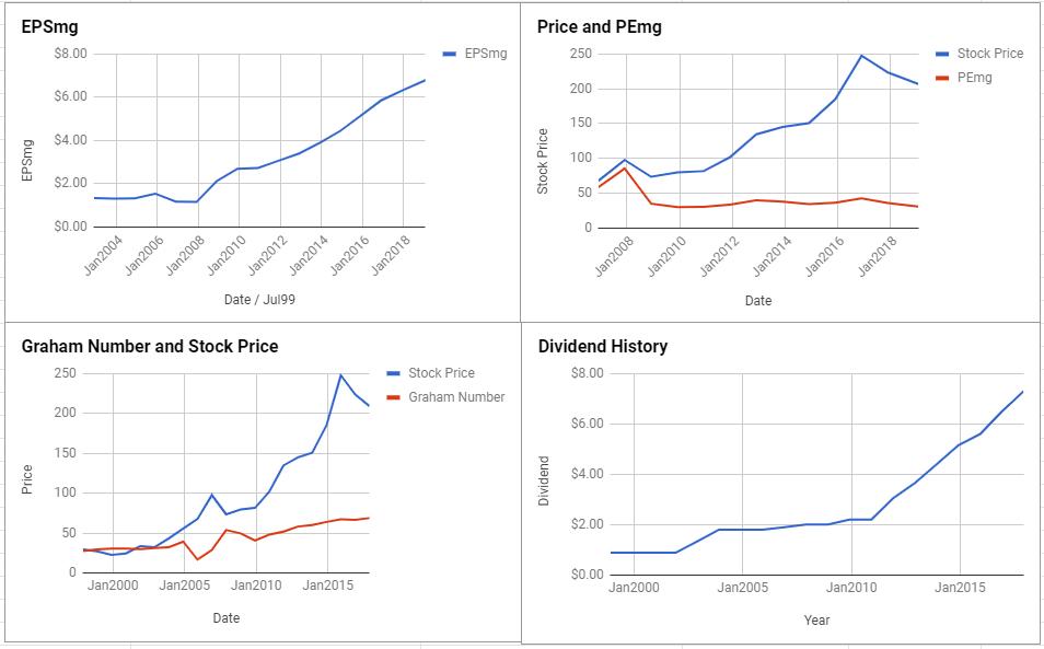 Public Storage Valuation – January 2019 $PSA