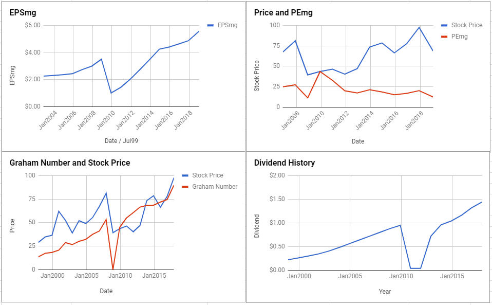 State Street Corp Valuation – January 2019 $STT