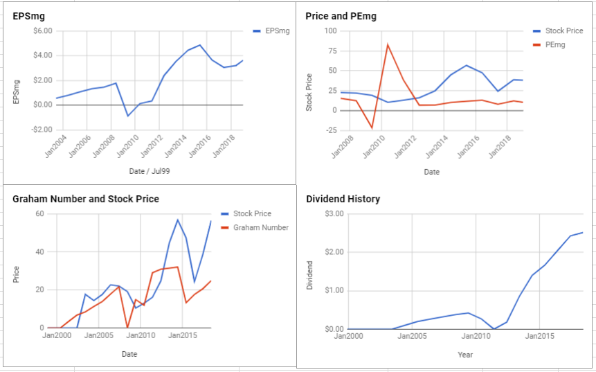 Seagate Technology PLC Valuation – January 2019 $STX