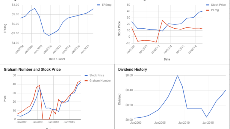D.R. Horton Inc Valuation – February 2019 $DHI