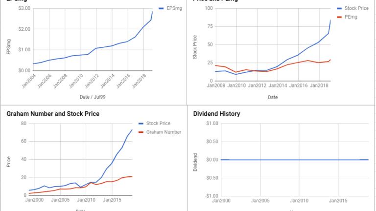Fiserv Inc Valuation – February 2019 $FISV