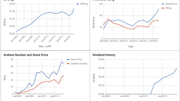 FLIR Systems Inc Valuation – February 2019 $FLIR