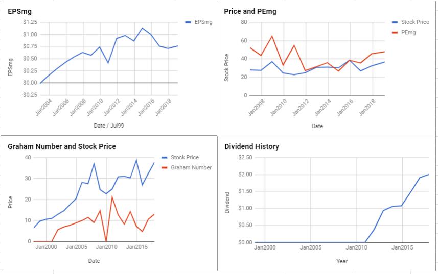Iron Mountain Inc Valuation – February 2019 $IRM