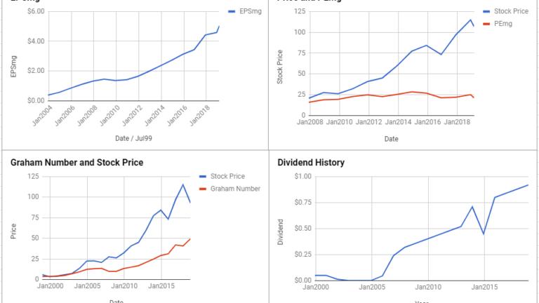 JB Hunt Transport Services Inc Valuation – February 2019 $JBHT