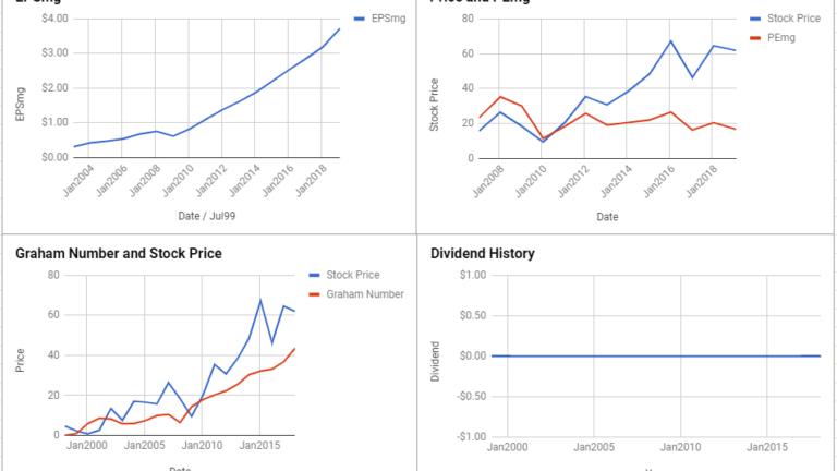 CarMax Inc Valuation – February 2019 $KMX