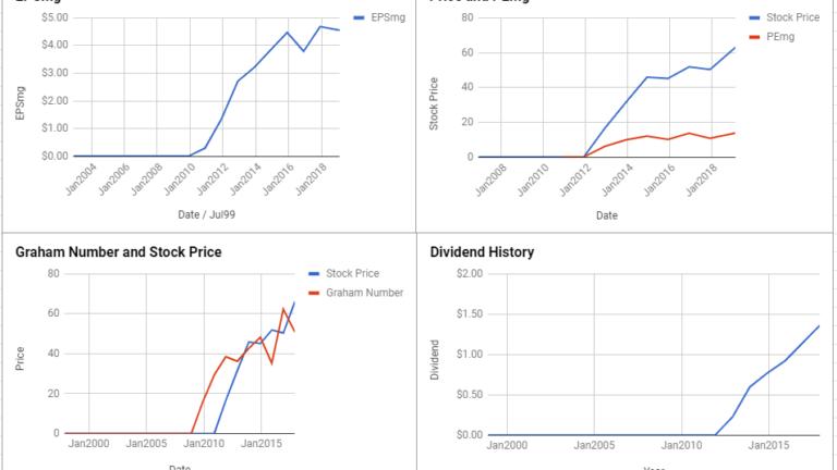 Marathon Petroleum Corp Valuation – February 2019 $MPC