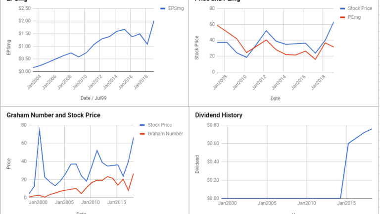 NetApp Inc Valuation – February 2019 $NTAP
