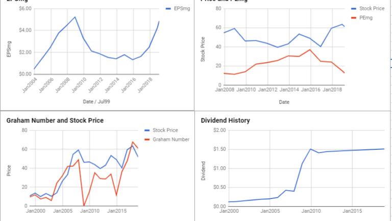 Nucor Corp Valuation – February 2019 $NUE