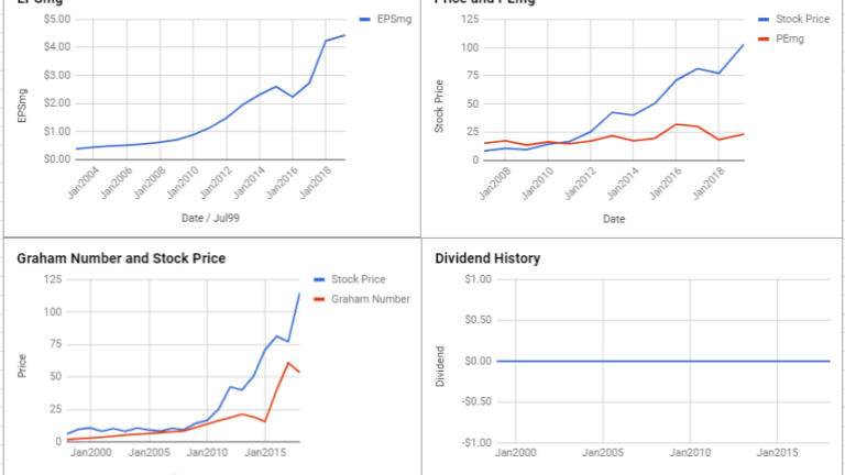 Dollar Tree Inc Valuation – March 2019 #DLTR
