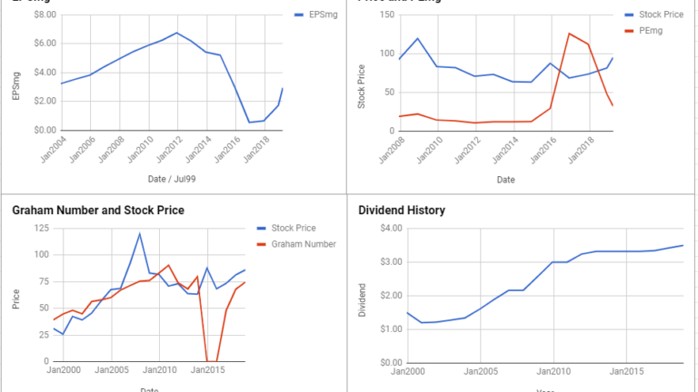 Entergy Corp Valuation – March 2019 #ETR