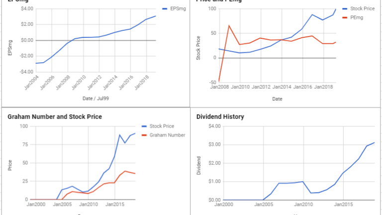 Extra Space Storage Inc Valuation – March 2019 #EXR