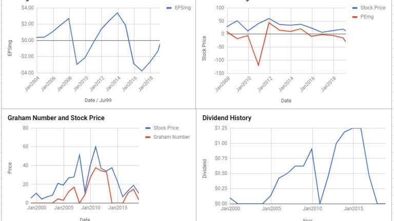 Freeport-McMoRan Inc Valuation – March 2019 $FCX