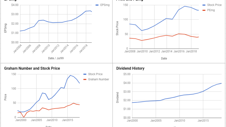 Federal Realty Investment Trust Valuation – March 2019 #FRT