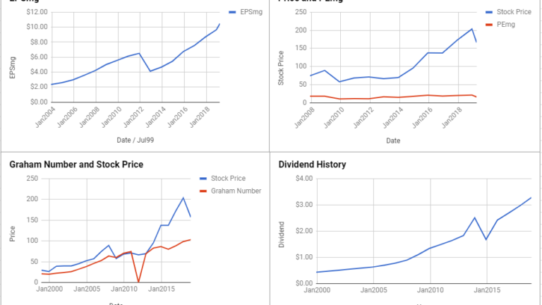 General Dynamics Corp Valuation – March 2019 #GD