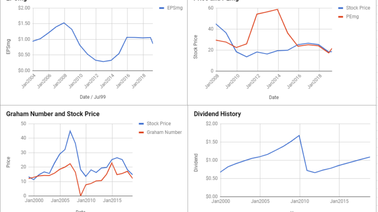 Kimco Realty Corp Valuation – March 2019 #KIM