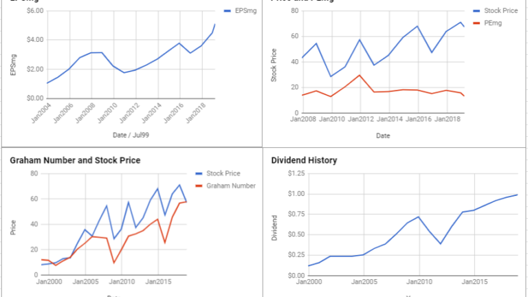 Paccar Inc Valuation – March 2019 #PCAR