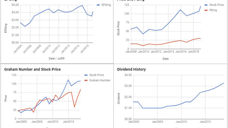 Sempra Energy Valuation – March 2019 #SRE
