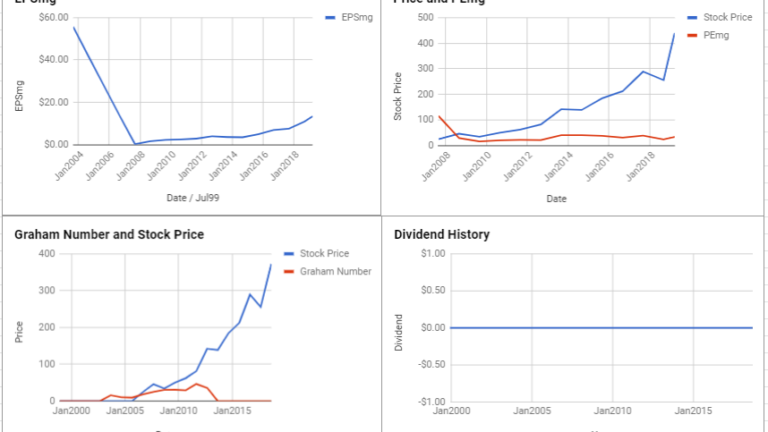 TransDigm Group Inc Valuation – March 2019 #TDG