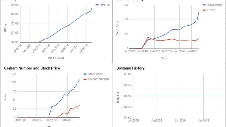 Verisk Analytics Inc Valuation – March 2019 #VRSK